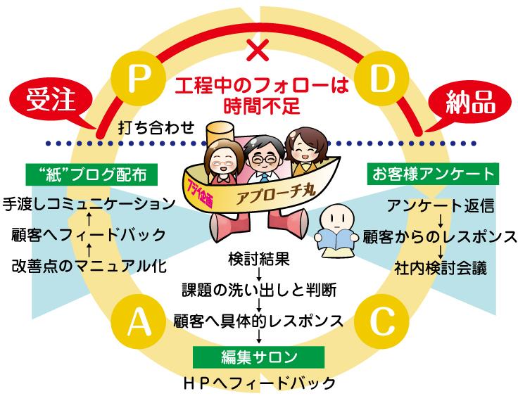 顧客満足と迅速工程の図|PTA新聞、会報、社報、機関紙づくり、広報紙コンクール入賞はフジイ企画(大阪)